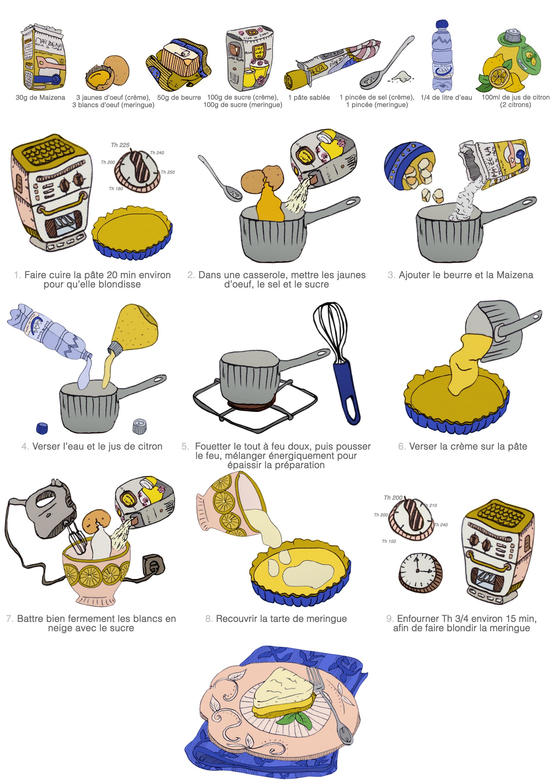 Gribouille tambouille cuisiner un jeu d 39 enfant - Dessin de tarte aux pommes ...